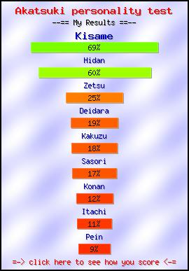 Akatsuki personality test -- Make and Take a Fun Test @ NerdTests.com's User Tests!