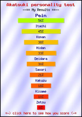 Akatsuki personality test -- Create and Take a Fun Test @ NerdTests.com's User Tests!