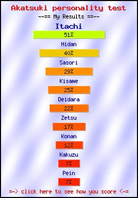Akatsuki personality test -- Make and Take a Fun Quiz @ NerdTests.com's User Tests!